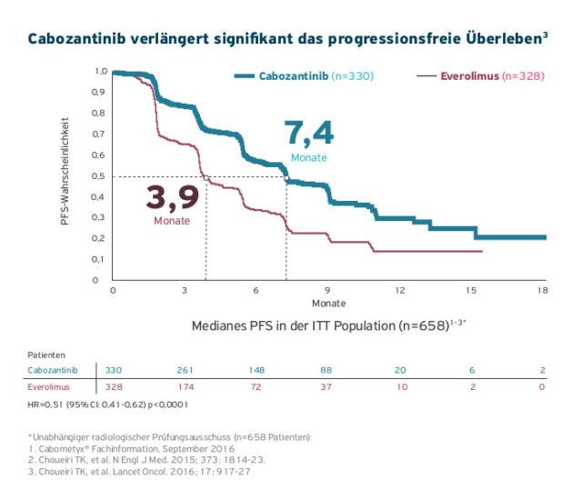 Europäische Kommission erteilt Zulassung für Cabometyx® (Cabozantinib) zur Behandlung des fortgeschrittenen Nierenzellkarzinoms (NZK) bei Erwachsenen nach vorangegangener Anti-VEGF-Therapie