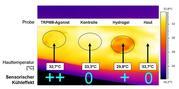 Dauerhaft milder Kühleffekt ohne Reizung der Haut: Sensorische Kühlempfindung durch Bekleidung