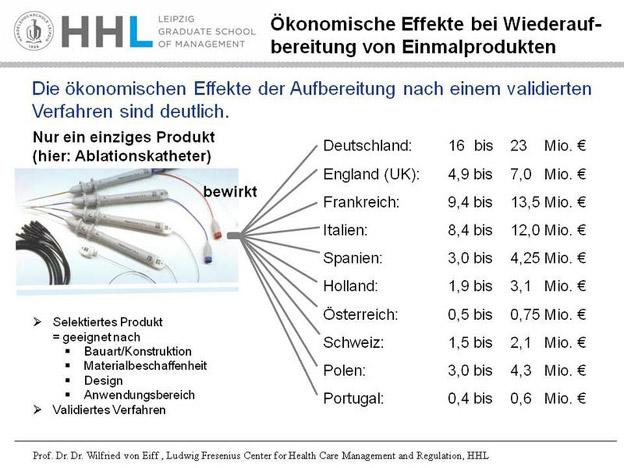 Bis zu 23 Mio. Euro Kostenersparnis bei Wiederaufbereitung von Kathetern: Mehrfachnutzung von Einmalprodukten im Krankenhaus zahlt sich aus