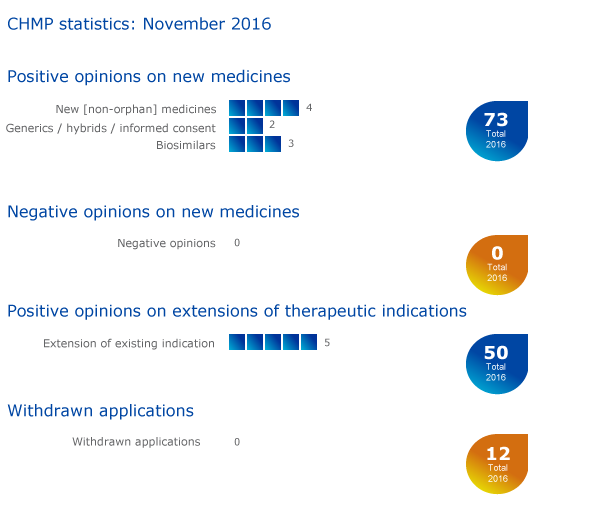 Nine medicines recommended for approval, including three biosimilars: Meeting highlights from the Committee for Medicinal Products for Human Use (CHMP) 7-10 November 2016