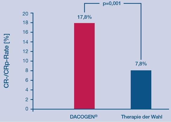 Epigenetische Behandlungsoption: Dacogen® zur Therapie der Akuten Myeloischen Leukämie