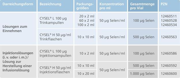 Mundipharma: Neueinführung von Cysel® (Natriumselenit-Pentahydrat) zur Behebung eines nachgewiesenen Selenmangels bei Tumorpatienten