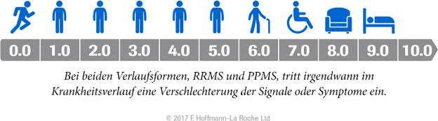 DGN-Kongress 2017: Multiple Sklerose: Ocrelizumab bremst Krankheitsprogression zu jedem Zeitpunkt der Erkrankung