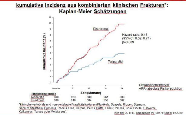 Teriparatid ist Risedronat überlegen: Neue Daten zum Risiko für vertebrale Frakturen bei Osteoporose