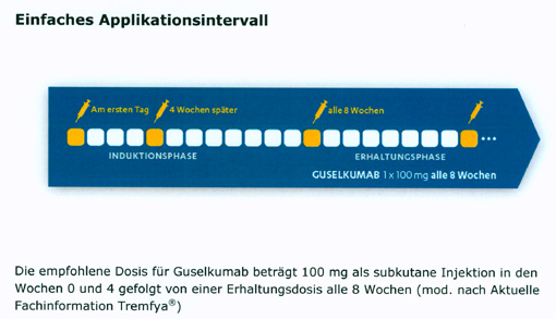 Guselkumab (Tremfya®): Zulassung