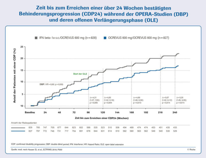Neue Daten vom ECTRIMS-Kongress 2018: 5-Jahres-Daten zu OCREVUS®: Frühe Therapie heißt Fortschreiten der Multiplen Sklerose schnell und anhaltend verringern