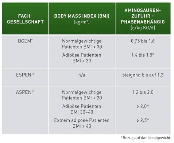 Empfehlungen klinischer Leitlinien für kritsch kranke Patienten