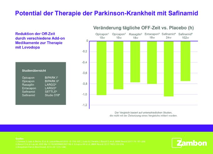Potenzial ergänzender Therapien beim fortgeschrittenen M. Parkinson: Mit Safinamid motorische und nichtmotorische Symptomatik bessern